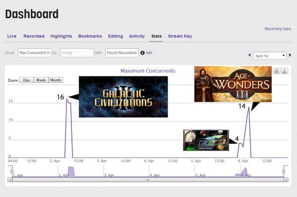 私のTwitch.tvチャンネルの最大視聴者数をグラフにしたもの。平均は8~10人。