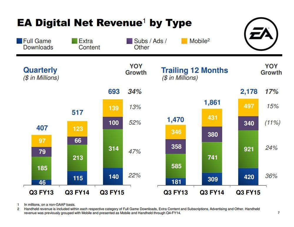 EA2015会計年度第3四半期、デジタル関連収益の図。 緑色が追加コンテンツの割合にあたる。 出展:EA四半期報告