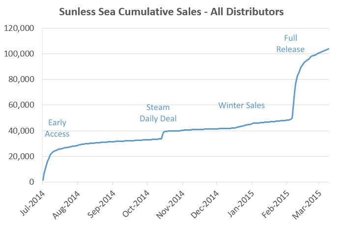 累積セールスデータ。早期アクセス時よりも、フルリリース時の方が売り上げが伸びているのがわかる