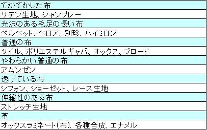 筆者のテクスチャ→布決定例