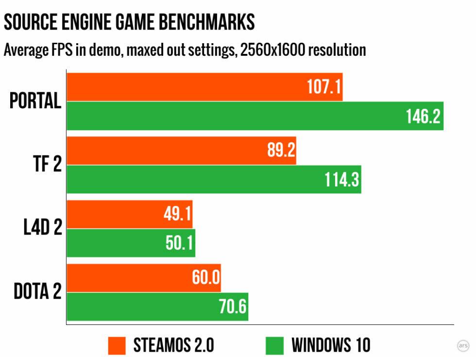 解像度2560x1600で動作させた際の平均fpsを比較したグラフ。『Team Fortress 2』と『Portal』ではっきりした違いが出ている。 画像出典: Ars Technica