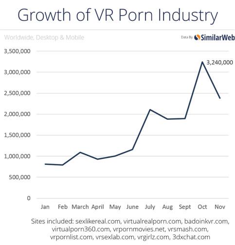 画像出典: VentureBeat SimilarWebの調査をみても、2015年だけでもVRポルノは急激な成長を遂げていることがわかる。
