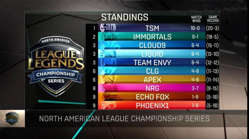 Week 5終了時のNA LCS 順位表。Bo3のため、ポイントではなく勝ったマッチ数のみで順位が決まる。 画像出典: @LoLeSports