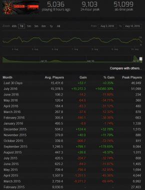 ほぼ無人の状態からプレイヤー数が爆発的に増加