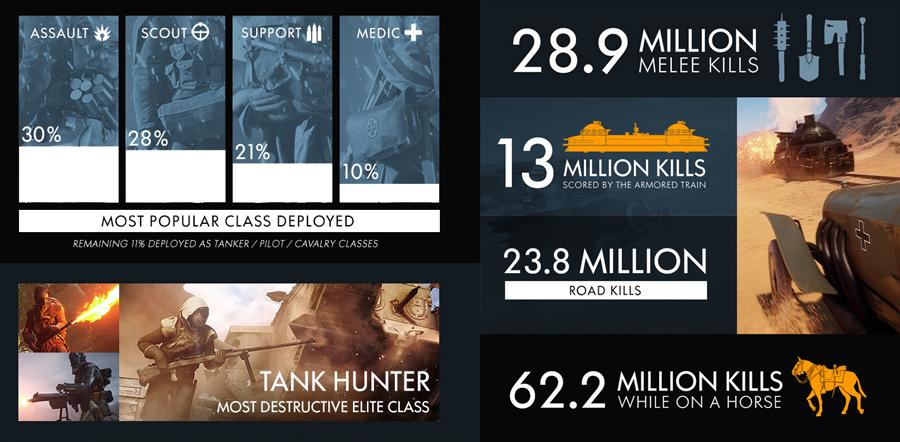 battlefield-1-open-beta-was-the-biggest-ever-003
