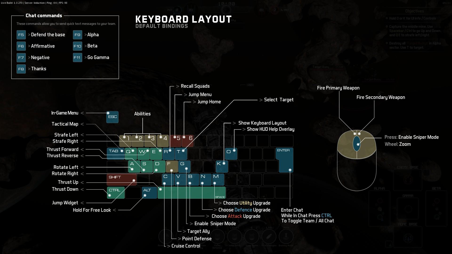 操作レイアウト。ゲームパッド未対応であり、使用するキーの多さに圧倒されるが、WASDで戦艦を動かしマウスで攻撃すると考えればすぐに慣れる。キーボードのロックオンとフラックは使用頻度が高いので、マウスのサイドボタンにアサインすることを強く勧める。ロックオンで敵艦種とその距離を調べ、ミサイル接近音に反応してフラックできるようになれば、生存力があがる。