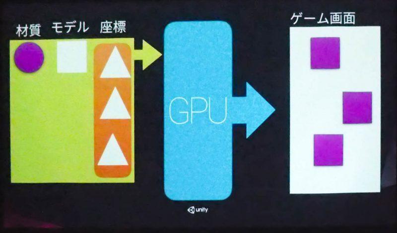 GPU Instancingの原理
