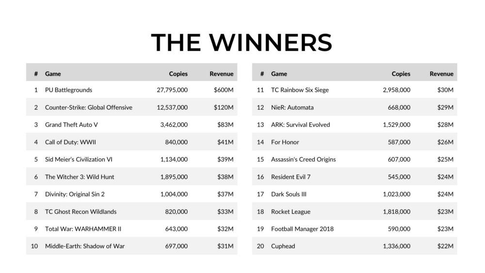 【ゲーム】『PUBG』開発元、制作初期メンバー全員に最大5億円のボーナスを支給へ。昨年入社した社員にも平均300万円支給[05/03] ->画像>10枚